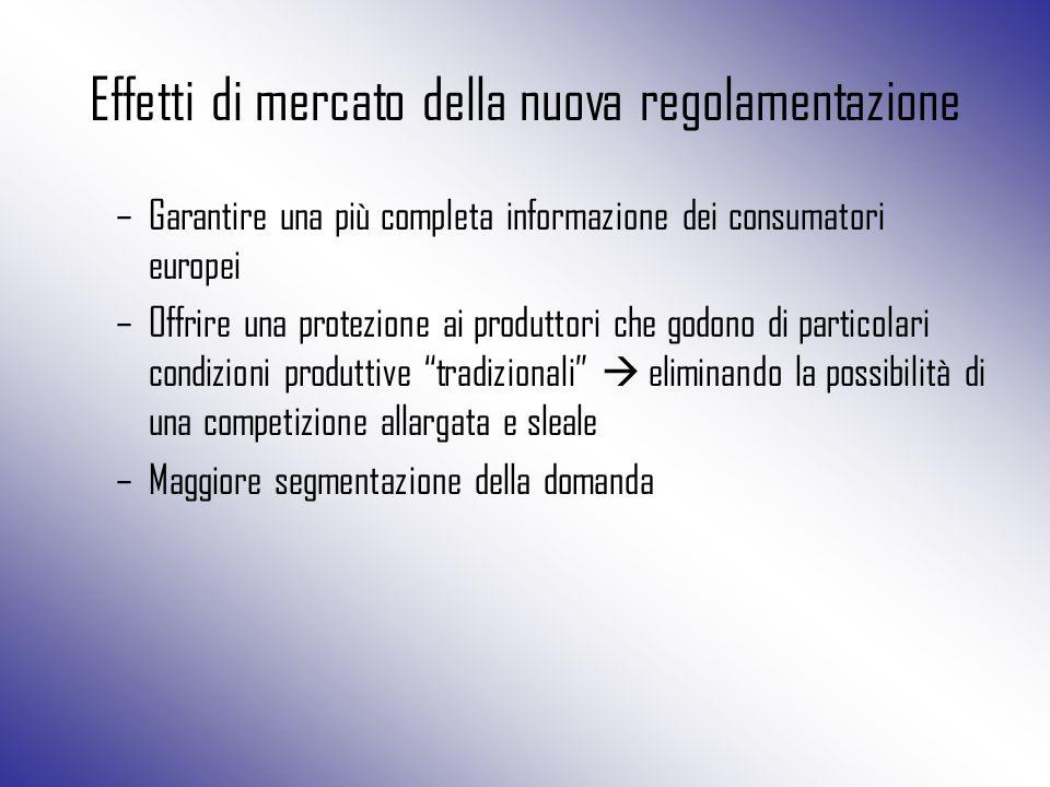 Effetti di mercato della nuova regolamentazione –Garantire una più completa informazione dei consumatori europei –Offrire una protezione ai produttori