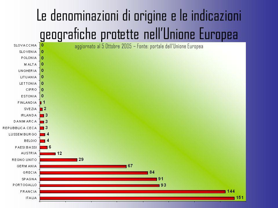 Le denominazioni di origine e le indicazioni geografiche protette nell'Unione Europea aggiornato al 5 Ottobre 2005 – Fonte: portale dell'Unione Europe