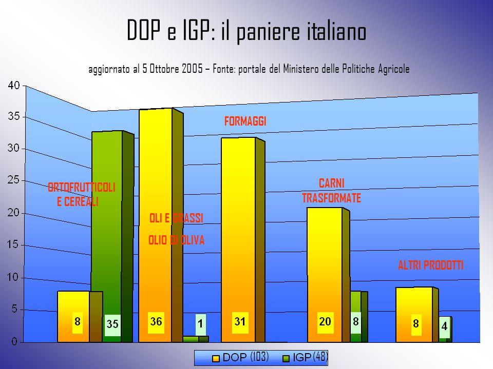 DOP e IGP: il paniere italiano aggiornato al 5 Ottobre 2005 – Fonte: portale del Ministero delle Politiche Agricole FORMAGGI CARNI TRASFORMATE OLI E G