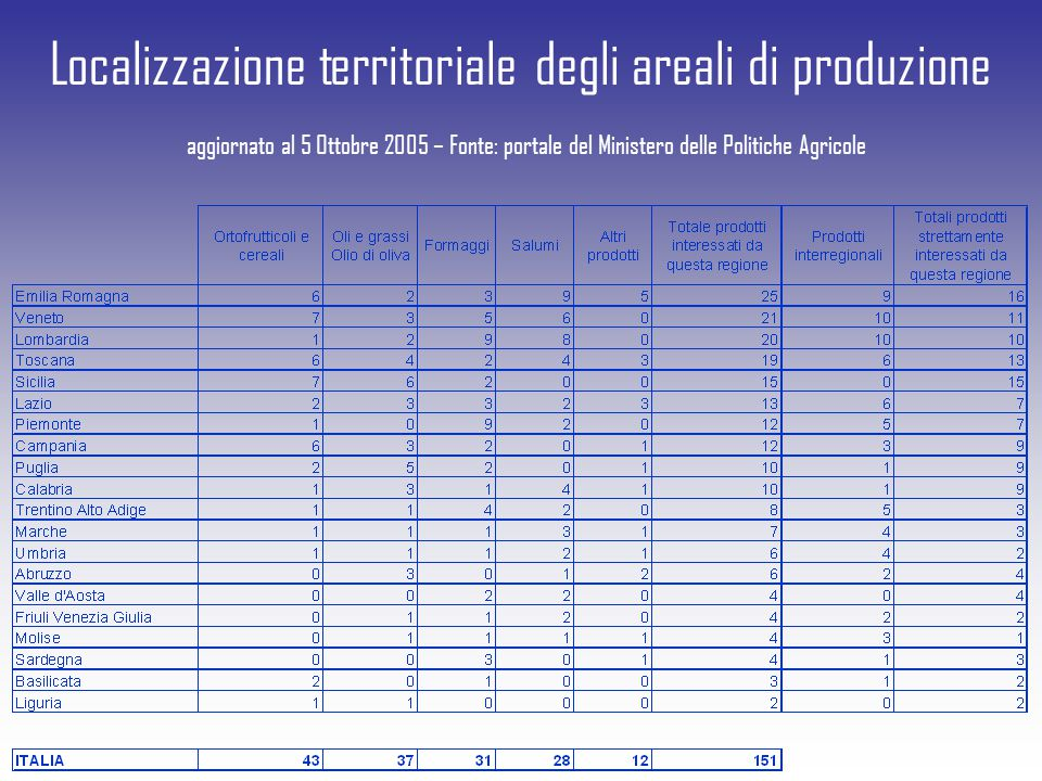 Localizzazione territoriale degli areali di produzione aggiornato al 5 Ottobre 2005 – Fonte: portale del Ministero delle Politiche Agricole