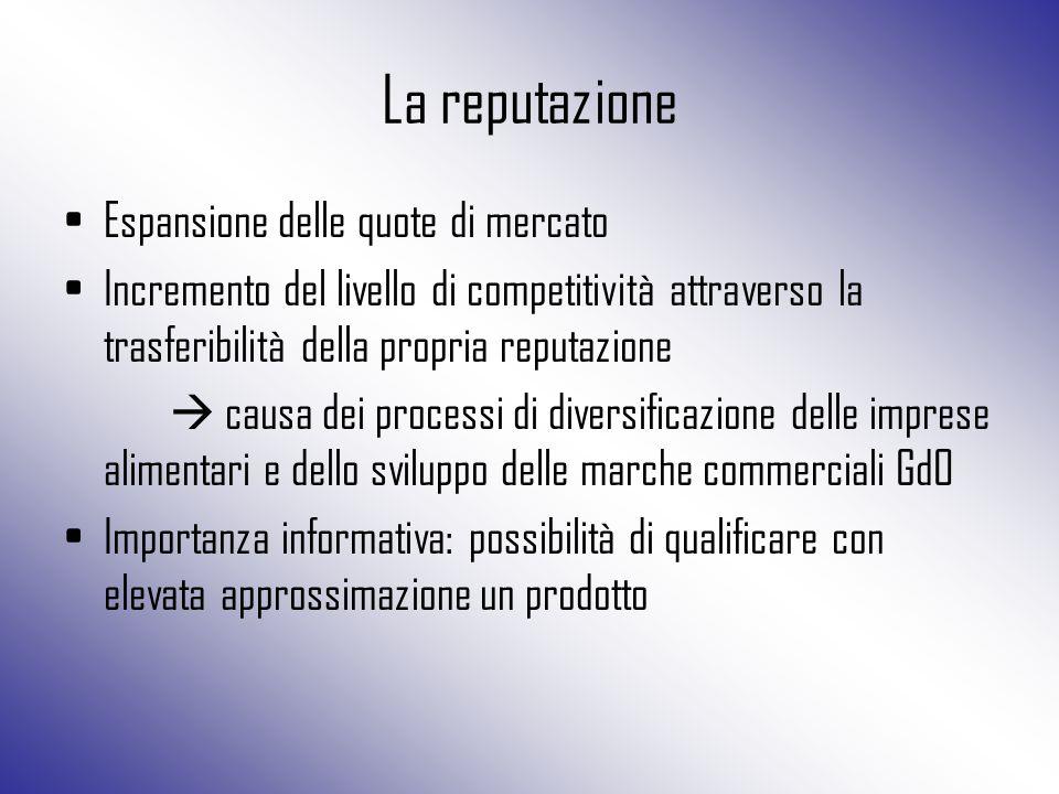 La reputazione Espansione delle quote di mercato Incremento del livello di competitività attraverso la trasferibilità della propria reputazione  caus