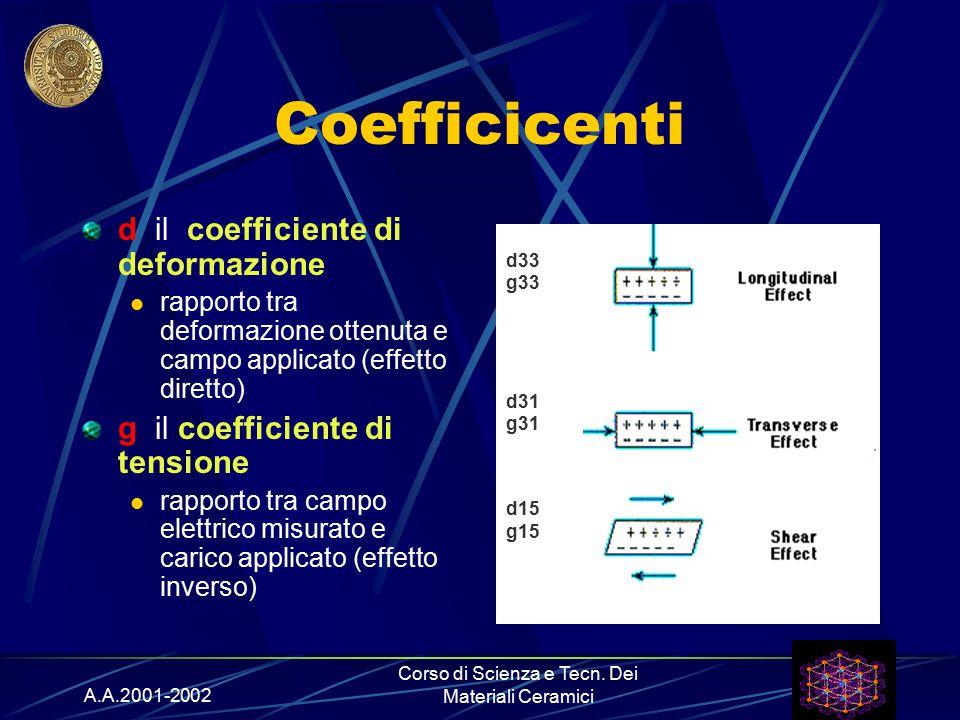 A.A.2001-2002 Corso di Scienza e Tecn. Dei Materiali Ceramici Coefficicenti d il coefficiente di deformazione rapporto tra deformazione ottenuta e cam