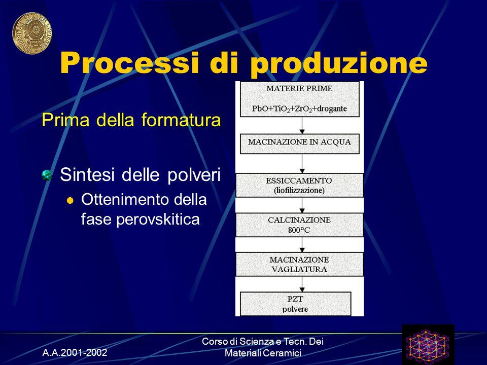A.A.2001-2002 Corso di Scienza e Tecn. Dei Materiali Ceramici Processi di produzione Prima della formatura Sintesi delle polveri Ottenimento della fas
