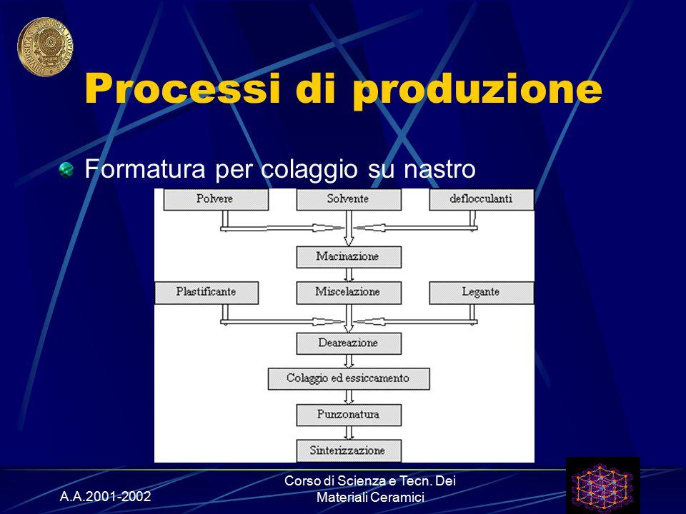 A.A.2001-2002 Corso di Scienza e Tecn. Dei Materiali Ceramici Processi di produzione Formatura per colaggio su nastro