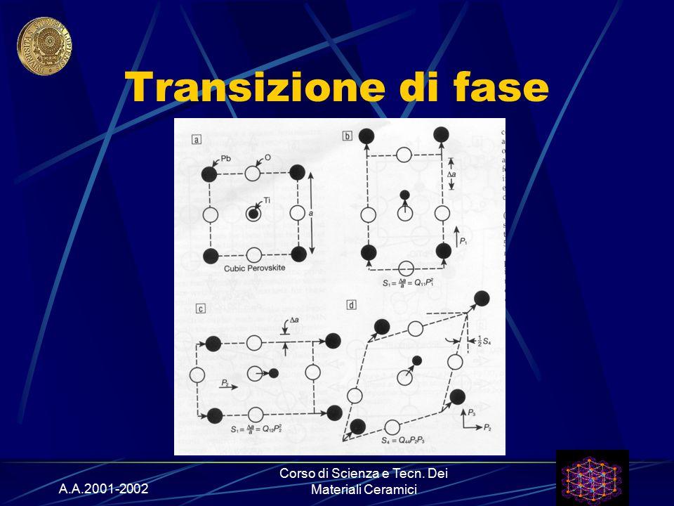 A.A.2001-2002 Corso di Scienza e Tecn. Dei Materiali Ceramici Transizione di fase