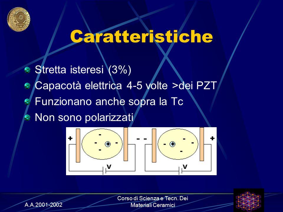 A.A.2001-2002 Corso di Scienza e Tecn. Dei Materiali Ceramici Caratteristiche Stretta isteresi (3%) Capacotà elettrica 4-5 volte >dei PZT Funzionano a