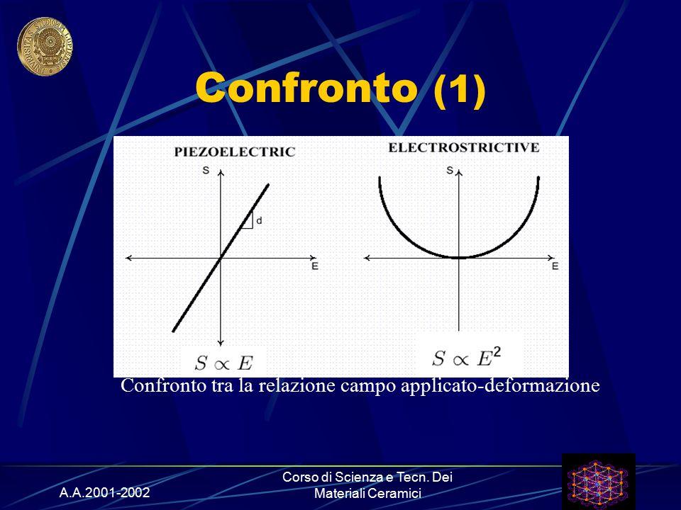 A.A.2001-2002 Corso di Scienza e Tecn. Dei Materiali Ceramici Confronto (1) Confronto tra la relazione campo applicato-deformazione