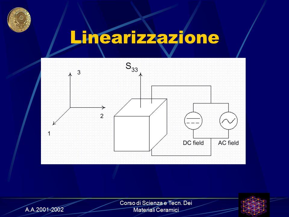 A.A.2001-2002 Corso di Scienza e Tecn. Dei Materiali Ceramici Linearizzazione
