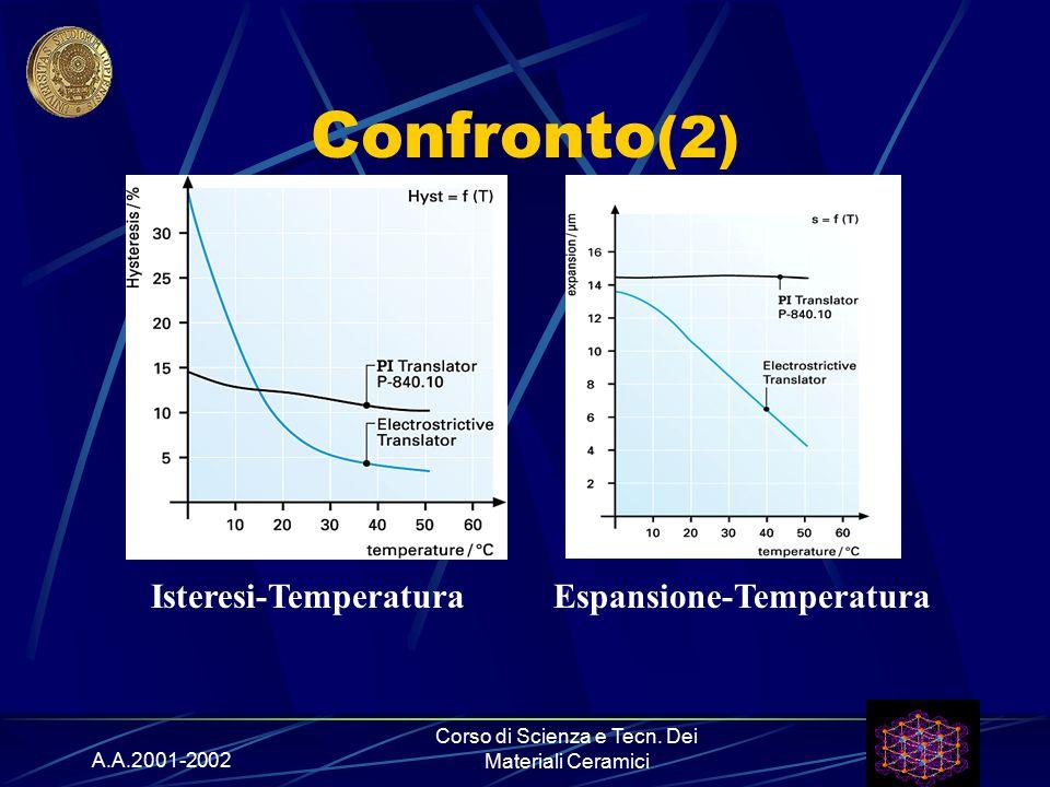 A.A.2001-2002 Corso di Scienza e Tecn. Dei Materiali Ceramici Confronto (2) Isteresi-TemperaturaEspansione-Temperatura