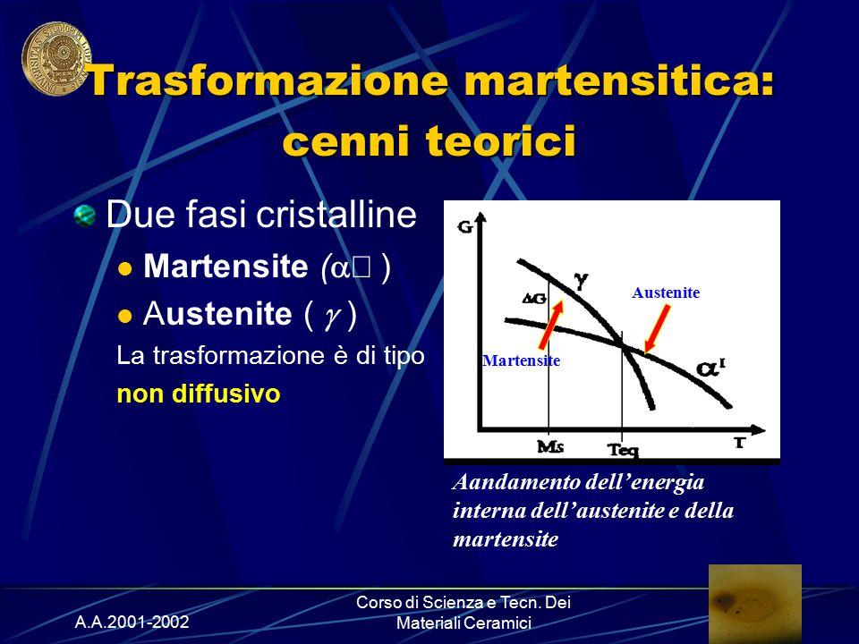 A.A.2001-2002 Corso di Scienza e Tecn. Dei Materiali Ceramici Trasformazione martensitica: cenni teorici Due fasi cristalline Martensite (  ) Auste