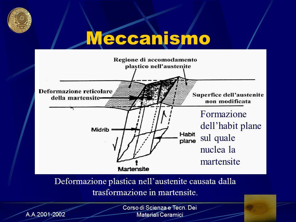 A.A.2001-2002 Corso di Scienza e Tecn. Dei Materiali Ceramici Deformazione plastica nell'austenite causata dalla trasformazione in martensite. Meccani