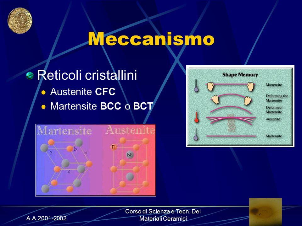A.A.2001-2002 Corso di Scienza e Tecn. Dei Materiali Ceramici Meccanismo Reticoli cristallini Austenite CFC Martensite BCC o BCT