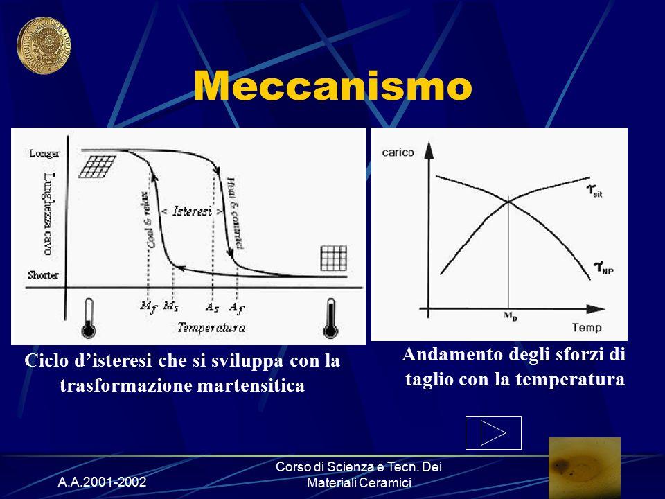 A.A.2001-2002 Corso di Scienza e Tecn. Dei Materiali Ceramici Meccanismo Andamento degli sforzi di taglio con la temperatura Ciclo d'isteresi che si s