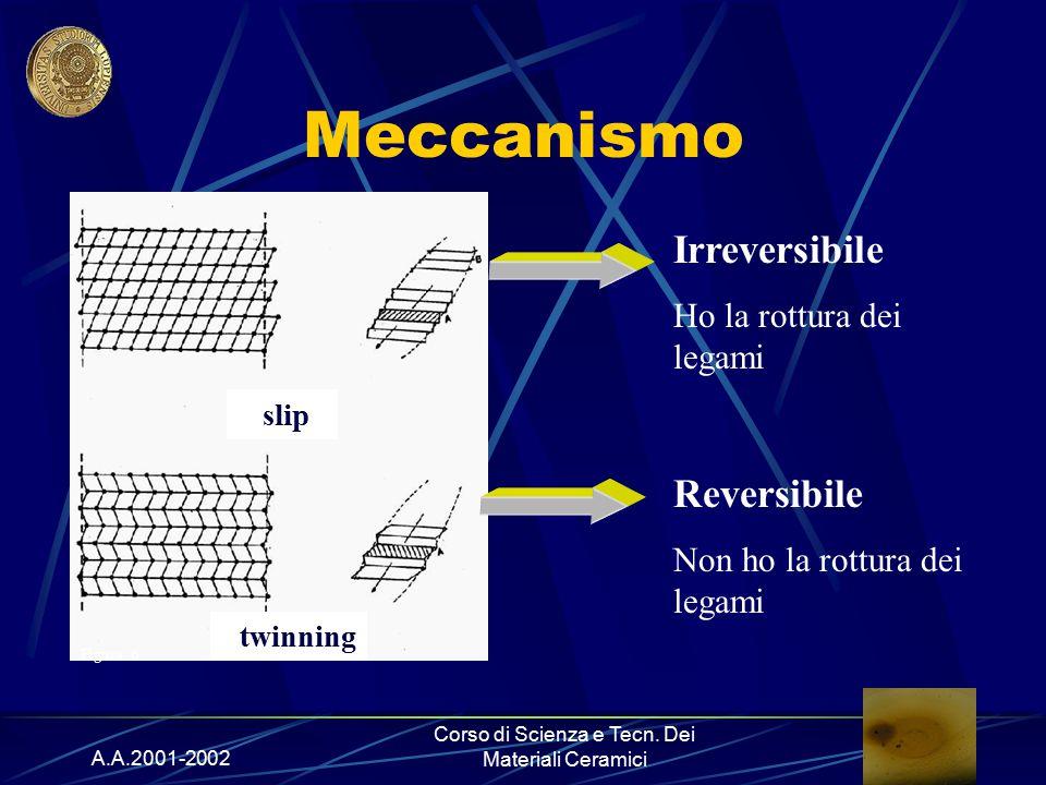 A.A.2001-2002 Corso di Scienza e Tecn. Dei Materiali Ceramici Meccanismo b) twinning slip Figura.6 Irreversibile Ho la rottura dei legami Reversibile