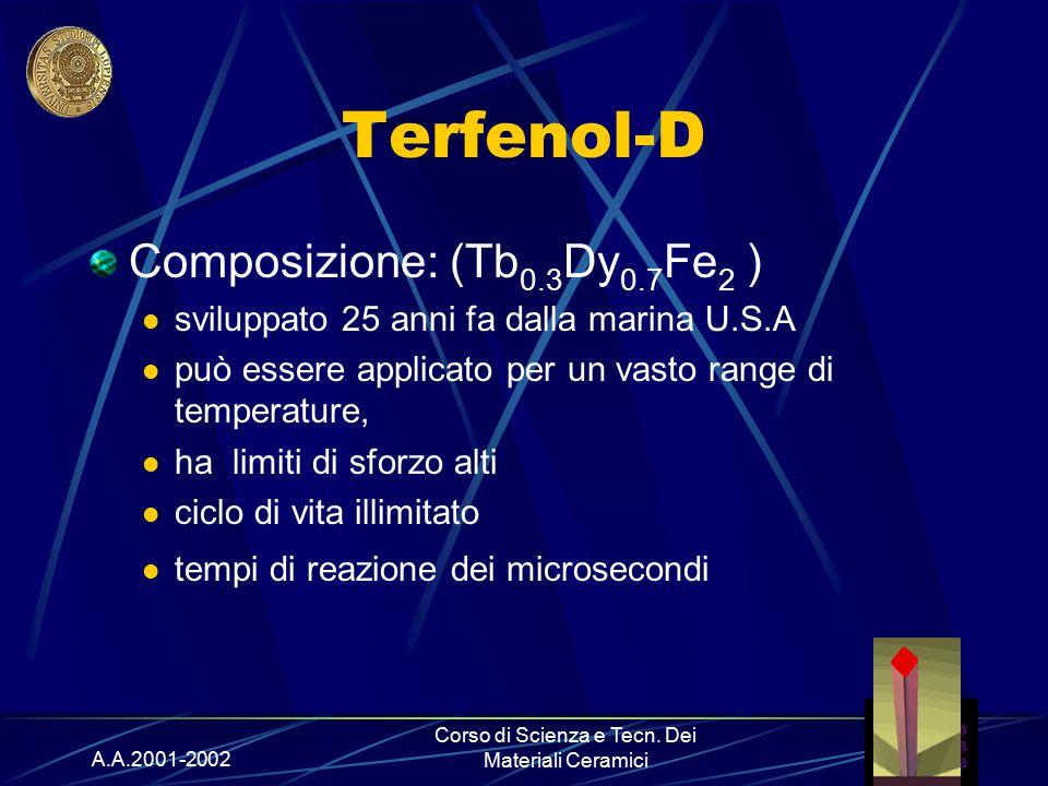 A.A.2001-2002 Corso di Scienza e Tecn. Dei Materiali Ceramici Terfenol-D Composizione: (Tb 0.3 Dy 0.7 Fe 2 ) sviluppato 25 anni fa dalla marina U.S.A