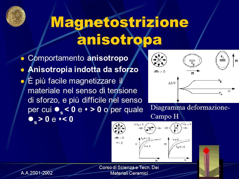 A.A.2001-2002 Corso di Scienza e Tecn. Dei Materiali Ceramici Magnetostrizione anisotropa Comportamento anisotropo Anisotropia indotta da sforzo È più