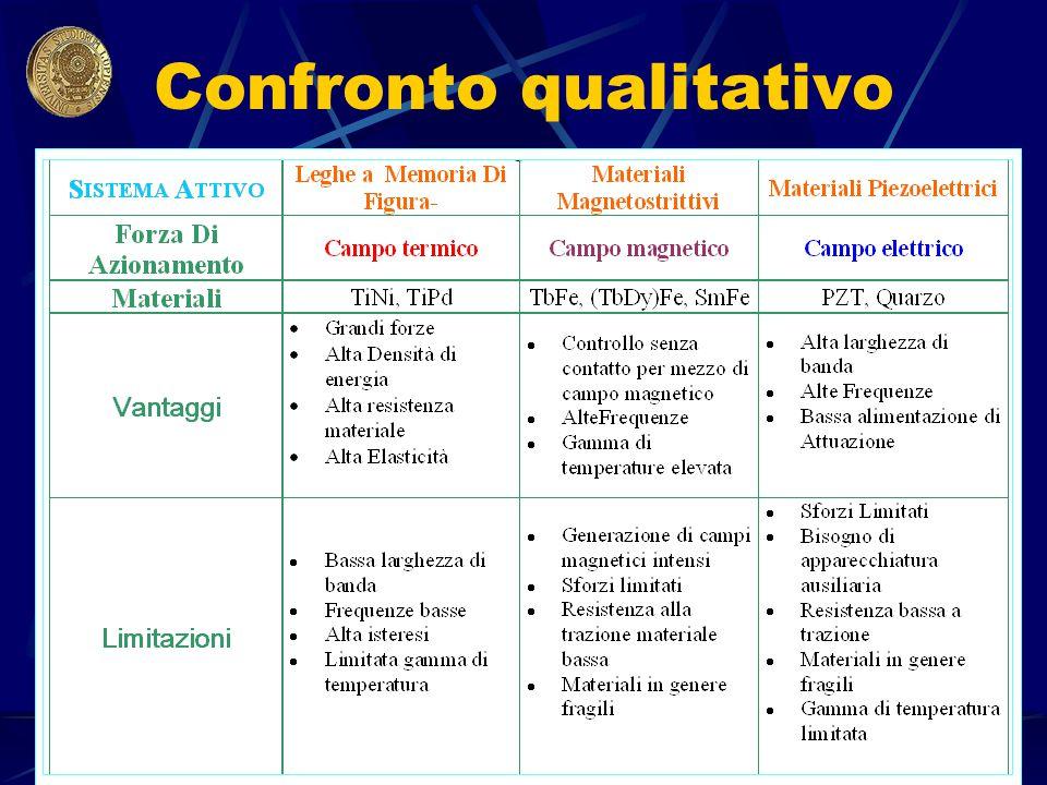 A.A.2001-2002 Corso di Scienza e Tecn. Dei Materiali Ceramici Confronto qualitativo