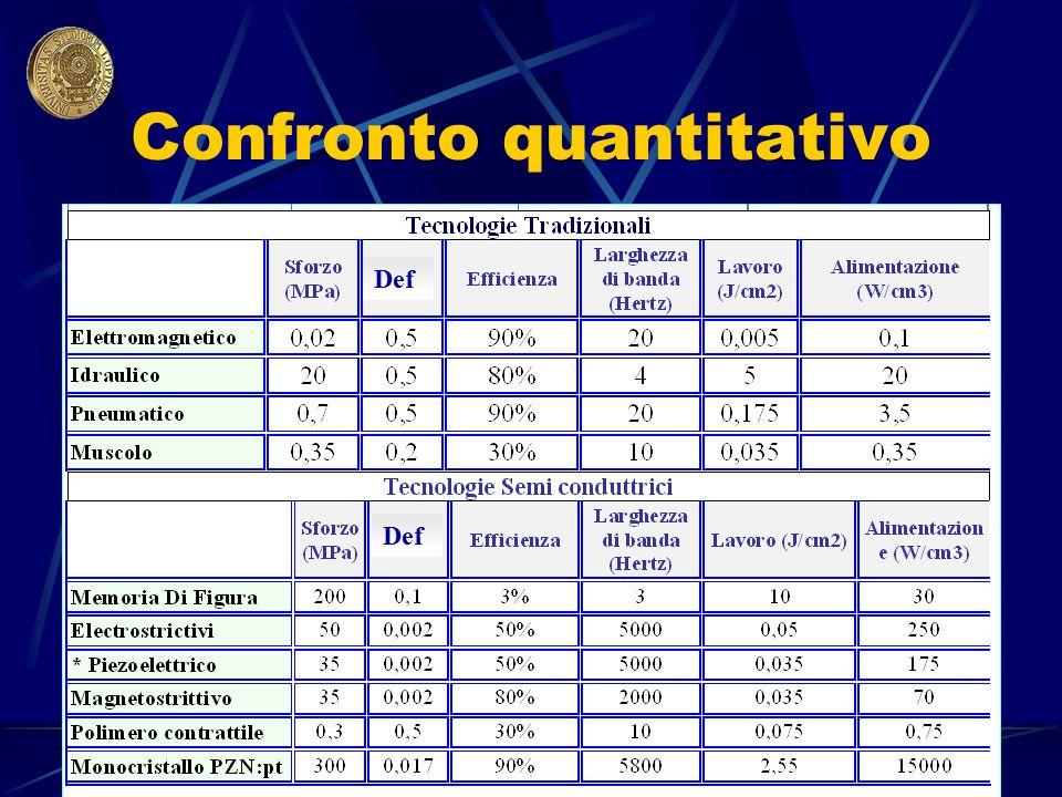 A.A.2001-2002 Corso di Scienza e Tecn. Dei Materiali Ceramici Confronto quantitativo Def