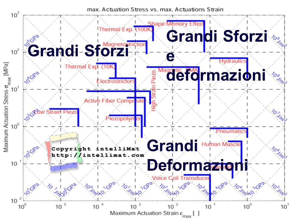 A.A.2001-2002 Corso di Scienza e Tecn. Dei Materiali Ceramici Confronto Sforzo-deformazione Grandi Sforzi Grandi Deformazioni Grandi Sforzi e deformaz