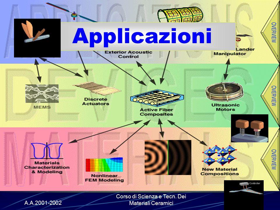 A.A.2001-2002 Corso di Scienza e Tecn. Dei Materiali Ceramici Applicazioni