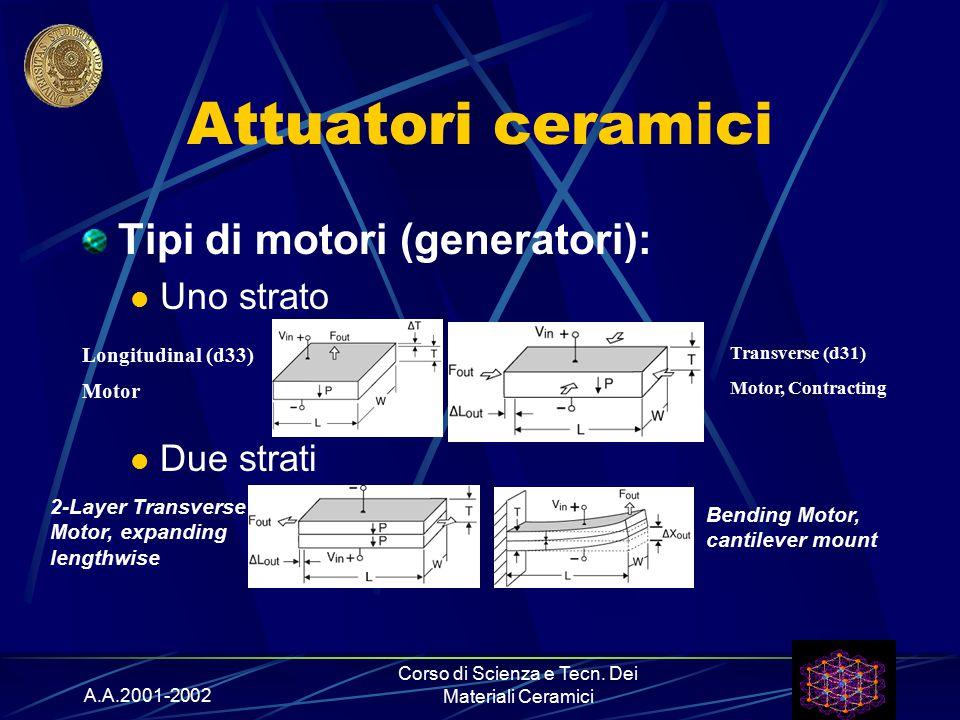 A.A.2001-2002 Corso di Scienza e Tecn. Dei Materiali Ceramici Attuatori ceramici Tipi di motori (generatori): Uno strato Due strati Longitudinal (d33)