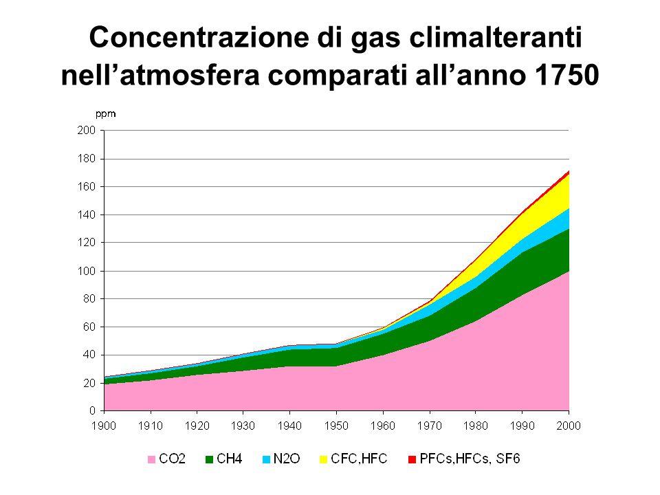 Concentrazione di gas climalteranti nell'atmosfera comparati all'anno 1750