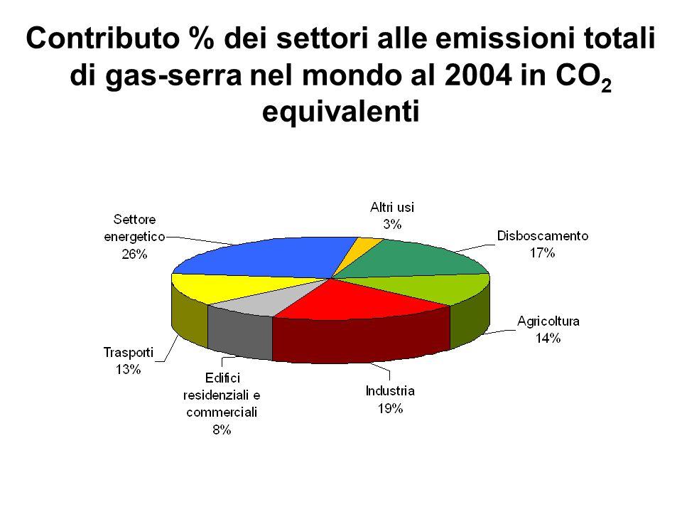 Contributo % dei settori alle emissioni totali di gas-serra nel mondo al 2004 in CO 2 equivalenti