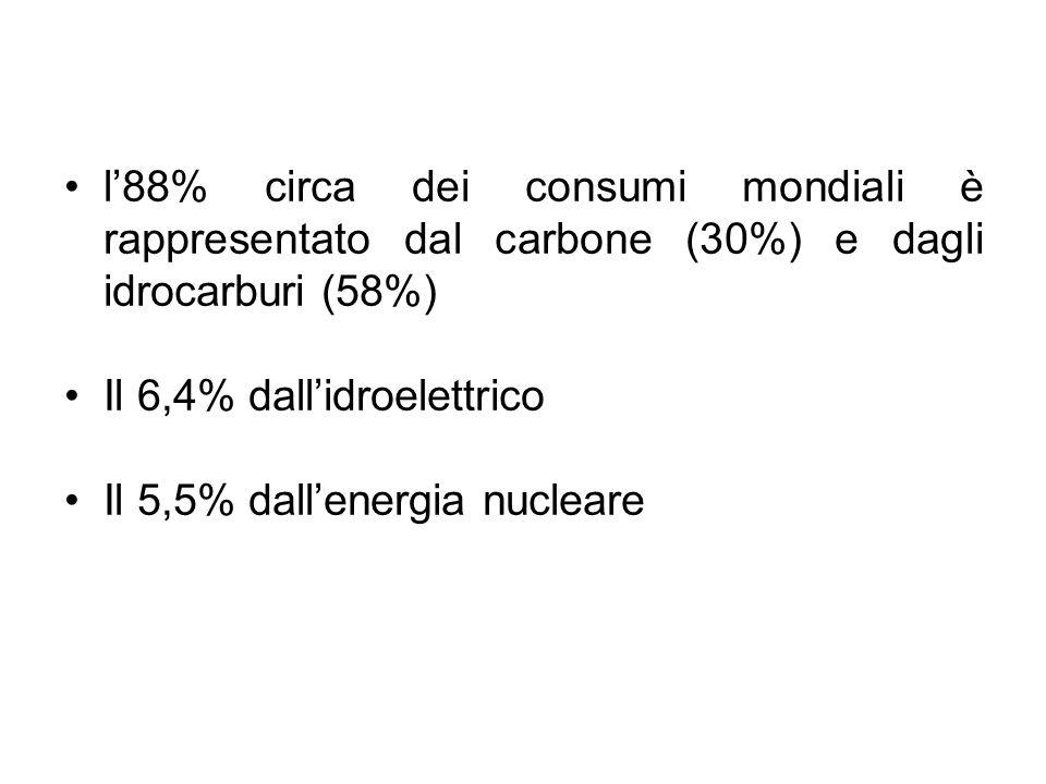 l'88% circa dei consumi mondiali è rappresentato dal carbone (30%) e dagli idrocarburi (58%) Il 6,4% dall'idroelettrico Il 5,5% dall'energia nucleare