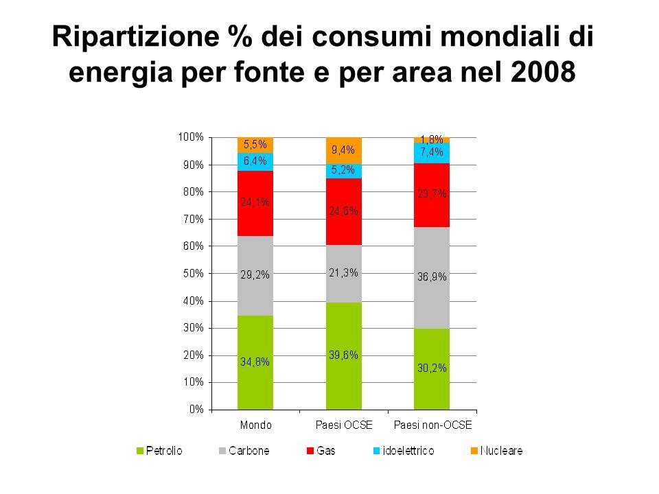 Ripartizione % dei consumi mondiali di energia per fonte e per area nel 2008
