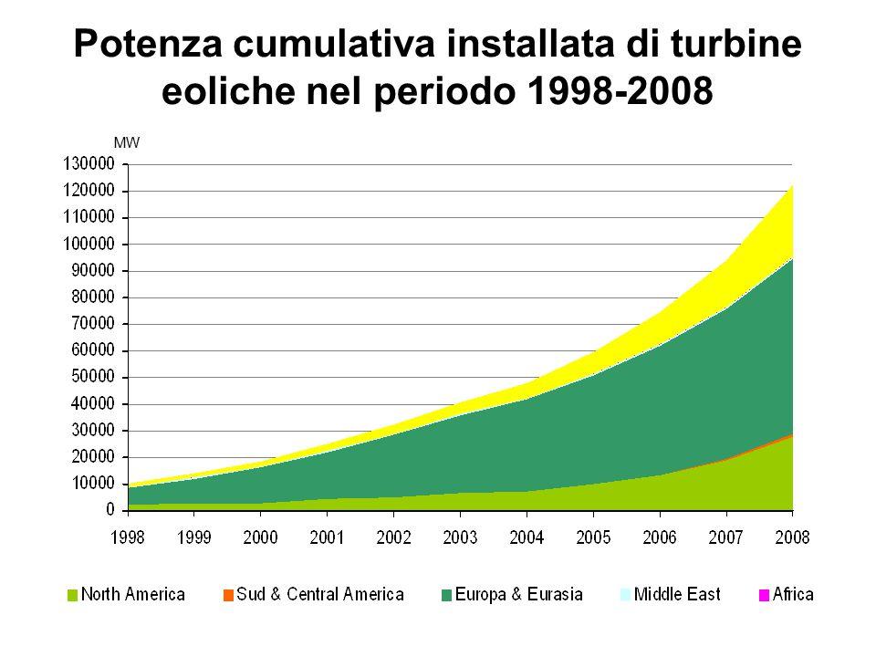 Potenza cumulativa installata di turbine eoliche nel periodo 1998-2008 MW