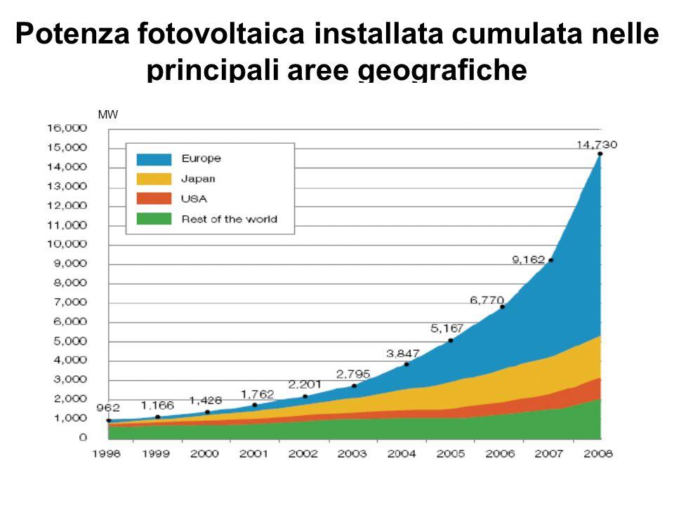 Potenza fotovoltaica installata cumulata nelle principali aree geografiche MW