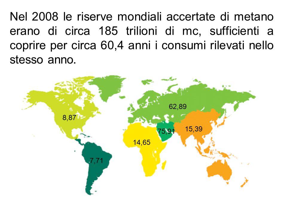 8,87 7,71 14,65 75,91 62,89 15,39 Nel 2008 le riserve mondiali accertate di metano erano di circa 185 trilioni di mc, sufficienti a coprire per circa