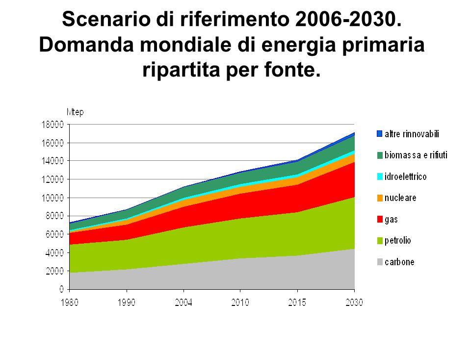 Scenario di riferimento 2006-2030. Domanda mondiale di energia primaria ripartita per fonte.