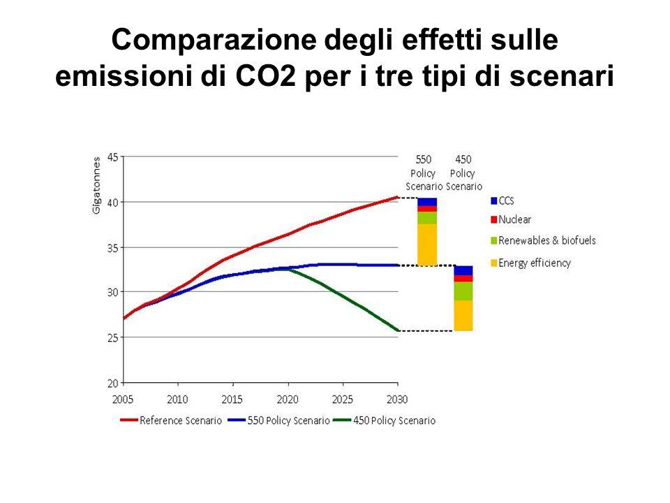 Comparazione degli effetti sulle emissioni di CO2 per i tre tipi di scenari