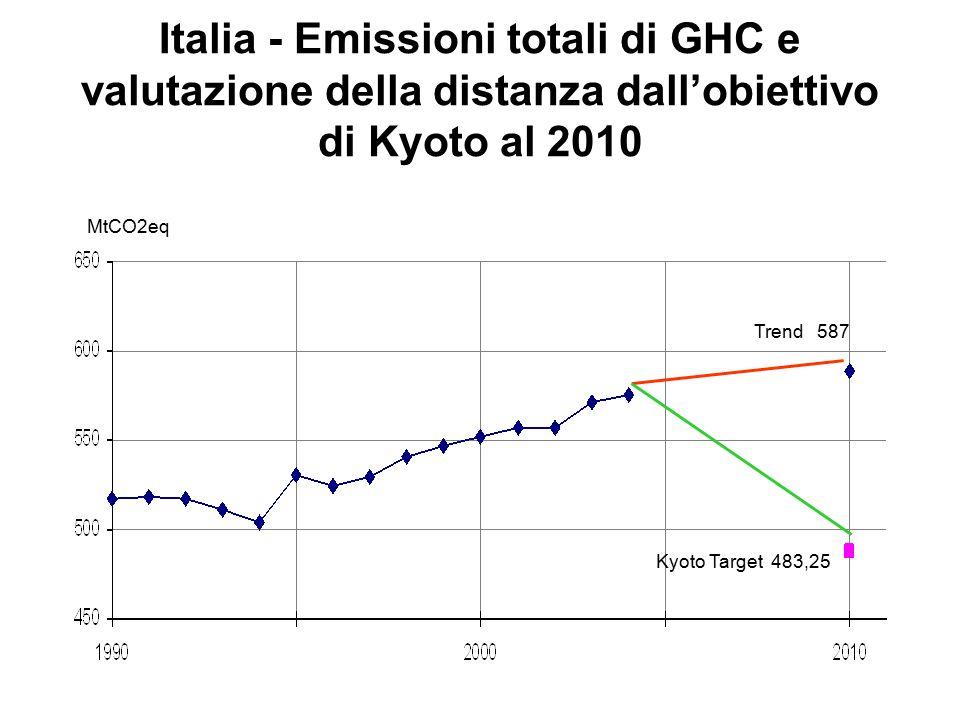 Italia - Emissioni totali di GHC e valutazione della distanza dall'obiettivo di Kyoto al 2010 MtCO2eq Kyoto Target 483,25 Trend 587