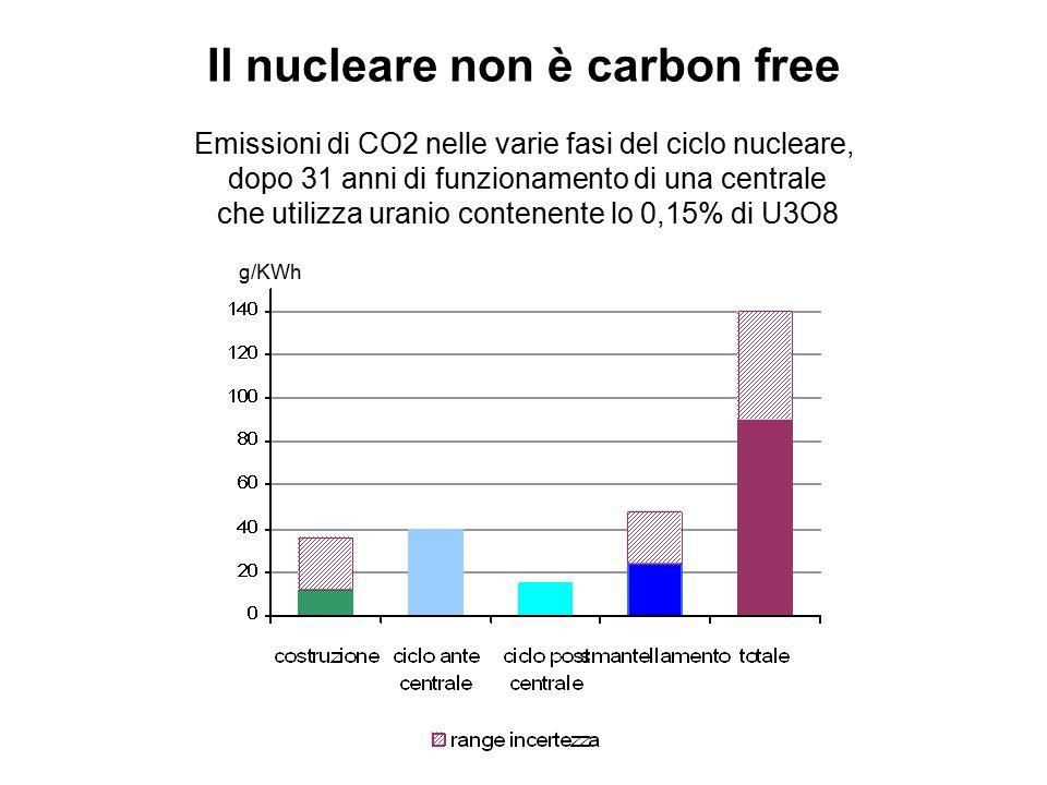 Il nucleare non è carbon free g/KWh Emissioni di CO2 nelle varie fasi del ciclo nucleare, dopo 31 anni di funzionamento di una centrale che utilizza u