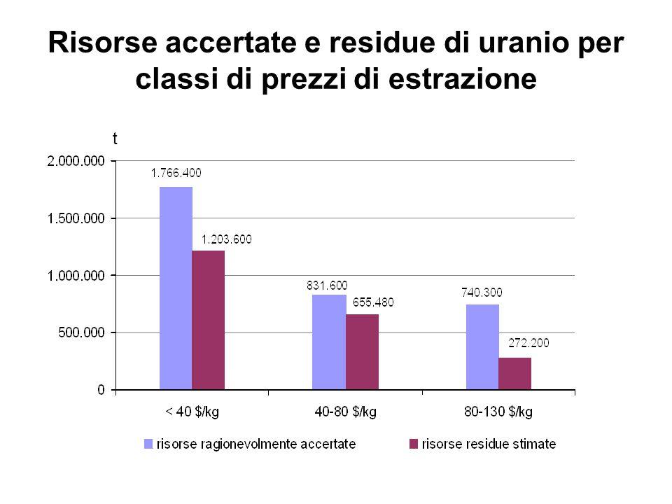 Risorse accertate e residue di uranio per classi di prezzi di estrazione t
