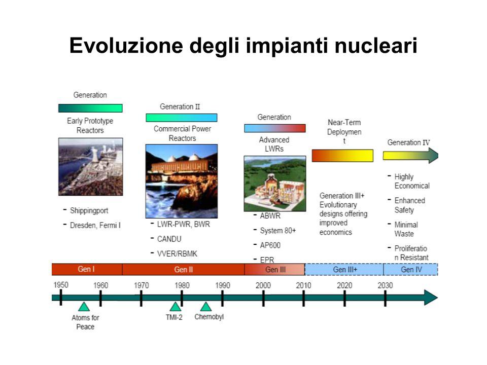 Evoluzione degli impianti nucleari