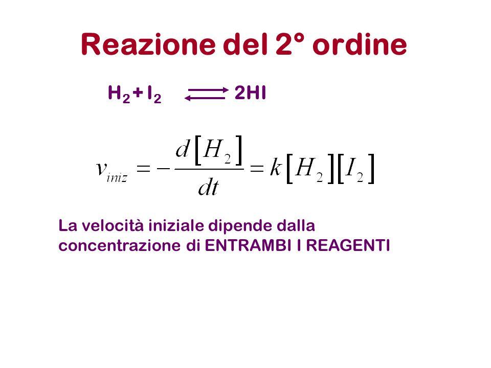 Reazione del 2° ordine H 2 + I 2 2HI La velocità iniziale dipende dalla concentrazione di ENTRAMBI I REAGENTI