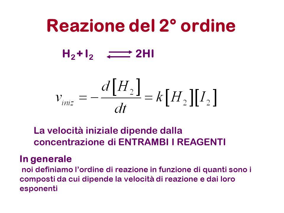 Reazione del 2° ordine H 2 + I 2 2HI La velocità iniziale dipende dalla concentrazione di ENTRAMBI I REAGENTI In generale noi definiamo l'ordine di re