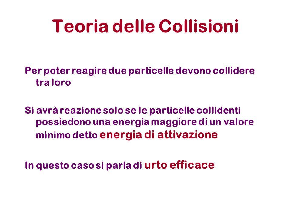 Teoria delle Collisioni Per poter reagire due particelle devono collidere tra loro Si avrà reazione solo se le particelle collidenti possiedono una en