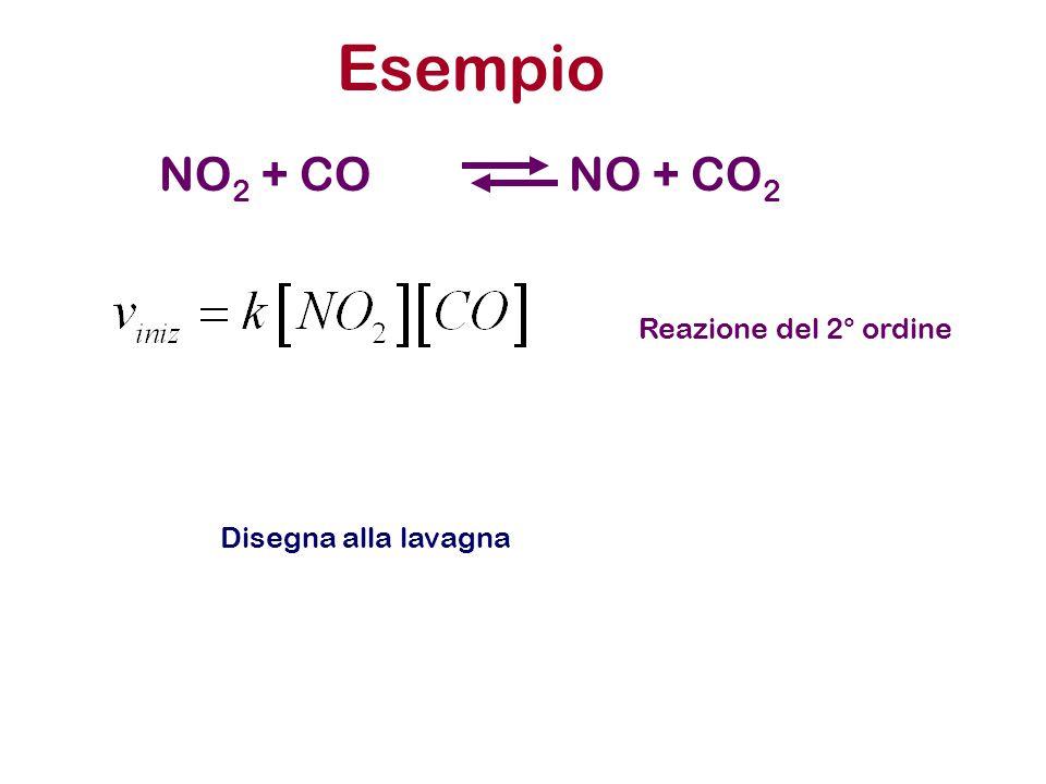 Esempio NO 2 + CONO + CO 2 Reazione del 2° ordine Disegna alla lavagna