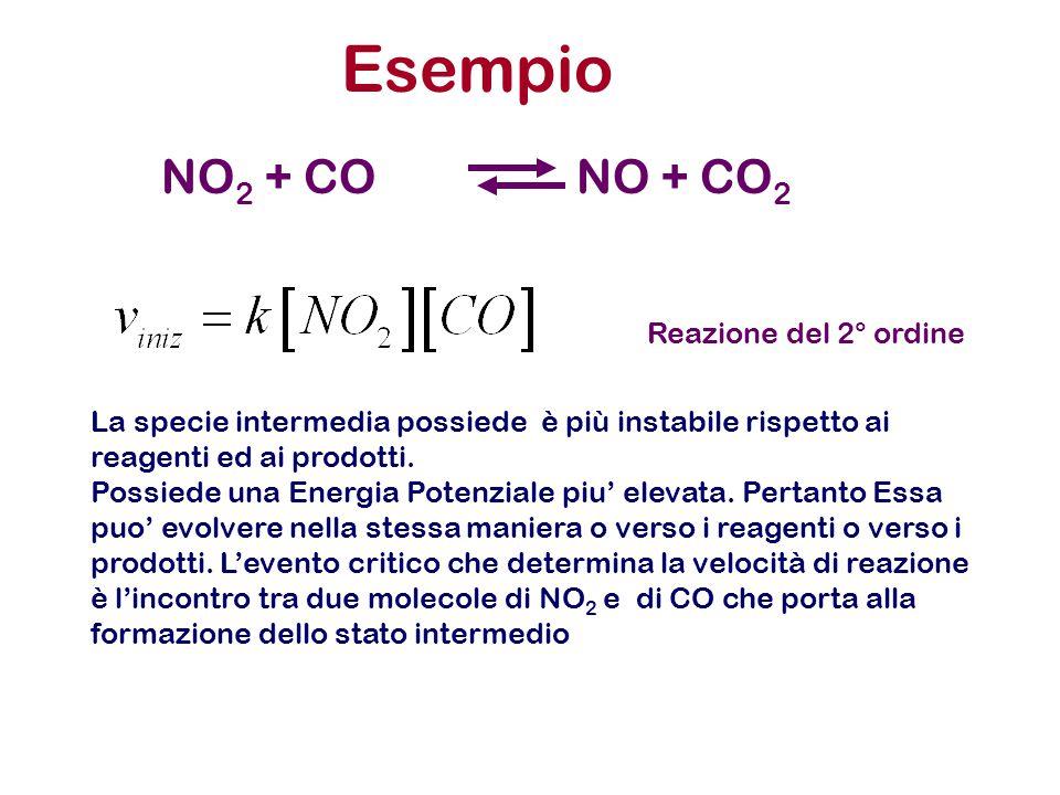 Esempio NO 2 + CONO + CO 2 Reazione del 2° ordine La specie intermedia possiede è più instabile rispetto ai reagenti ed ai prodotti. Possiede una Ener