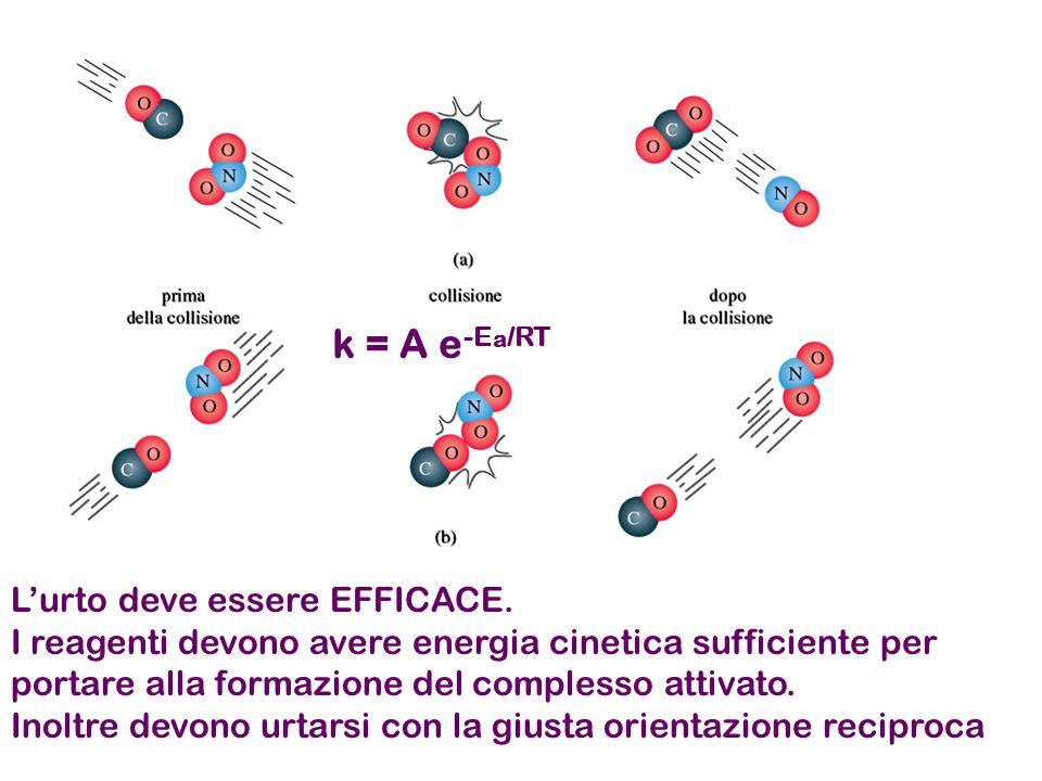 L'urto deve essere EFFICACE. I reagenti devono avere energia cinetica sufficiente per portare alla formazione del complesso attivato. Inoltre devono u