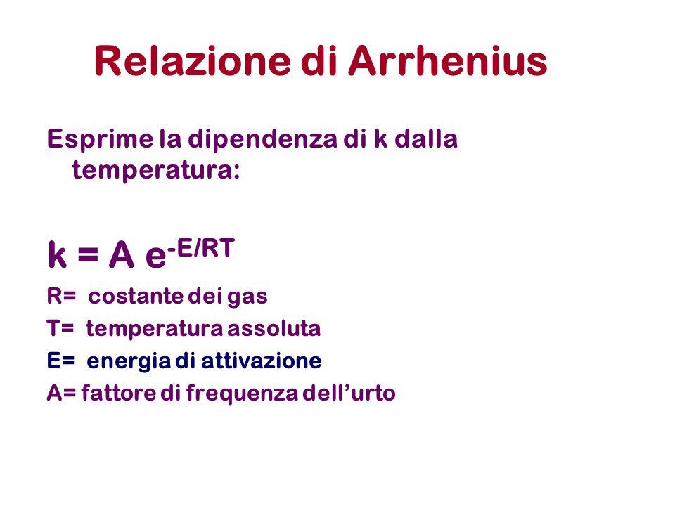 Relazione di Arrhenius Esprime la dipendenza di k dalla temperatura: k = A e -E/RT R= costante dei gas T= temperatura assoluta E= energia di attivazio