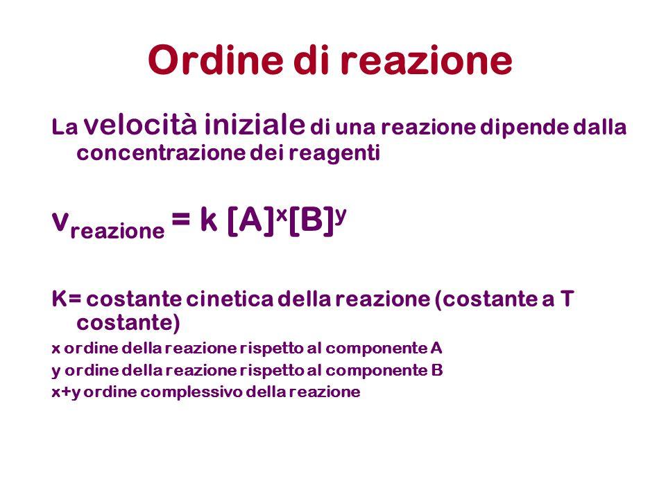 Ordine di reazione La velocità iniziale di una reazione dipende dalla concentrazione dei reagenti v reazione = k [A] x [B] y K= costante cinetica dell