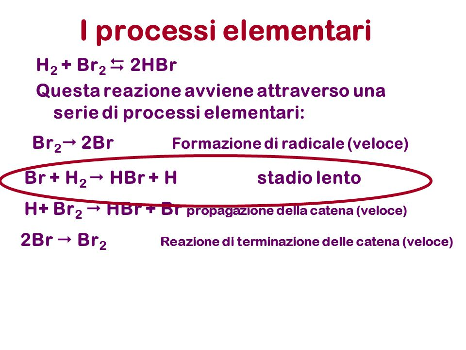 I processi elementari H 2 + Br 2  2HBr Questa reazione avviene attraverso una serie di processi elementari: Br 2  2Br Formazione di radicale (veloce