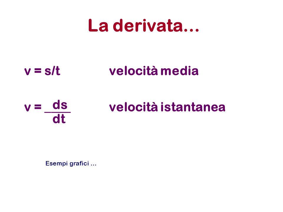 La derivata… v = s/tvelocità media v = ____ velocità istantanea ds dt Esempi grafici …