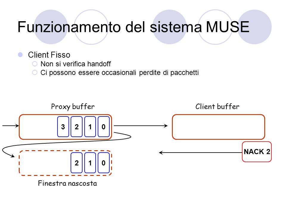 Funzionamento del sistema MUSE Client Fisso  Non si verifica handoff  Ci possono essere occasionali perdite di pacchetti 0123 Proxy bufferClient buffer 012 NACK 2 Finestra nascosta