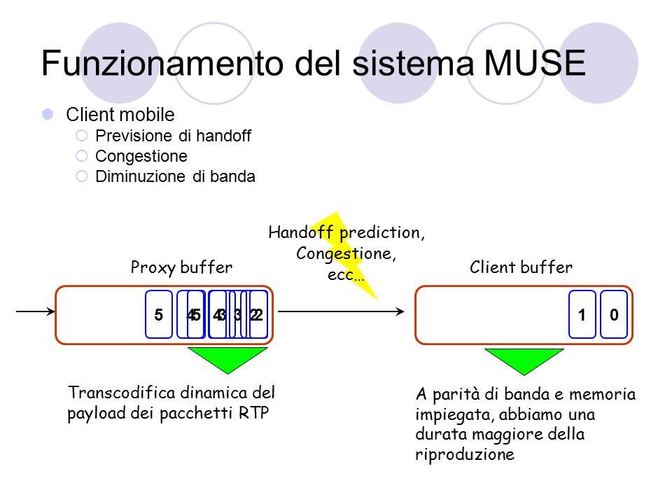 Funzionamento del sistema MUSE Client mobile  Previsione di handoff  Congestione  Diminuzione di banda 2345 Proxy bufferClient buffer Handoff prediction, Congestione, ecc… 01 2345 A parità di banda e memoria impiegata, abbiamo una durata maggiore della riproduzione Transcodifica dinamica del payload dei pacchetti RTP